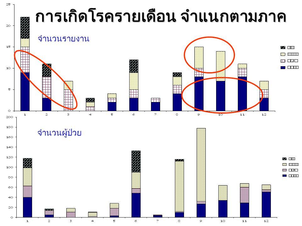ภาวะแทรกซ้อนรุนแรง (2 ราย ) ผู้ป่วยชาย อายุ 1 ปี 3 เดือน อ.เมือง จ.ร้อยเอ็ด –ชักเกร็งกระตุกทั้งตัว ตาเหลือกค้าง มีผื่นที่มือ ปาก เท้า –CSF: RBC 980/cu.mm., WBC 450/cu.mm, protein และ sugar ปกติ –Hand foot mouth with encephalitis ผู้ป่วยหญิง อายุ 11 เดือน อ.ชื่นชม จ.มหาสารคาม เสียชีวิต –ไข้ ชักเกร็ง แพทย์วินิจฉัยเบื้องต้นเป็น Pharyngitis with febrile convulsion –วันต่อมามีอาการหอบเหนื่อย ชีพจรเร็ว 220 ครั้งต่อนาที ชักเกร็งซ้ำ –เอกซเรย์ปอดพบ Bilateral pulmonary congestion with cardiomegaly –cardiac enzyme พบ CPK 1896 U/L และ CK-MB 114 U/L –Seizure, severe pneumonia with respiratory failure, septic shock, pulmonary edema