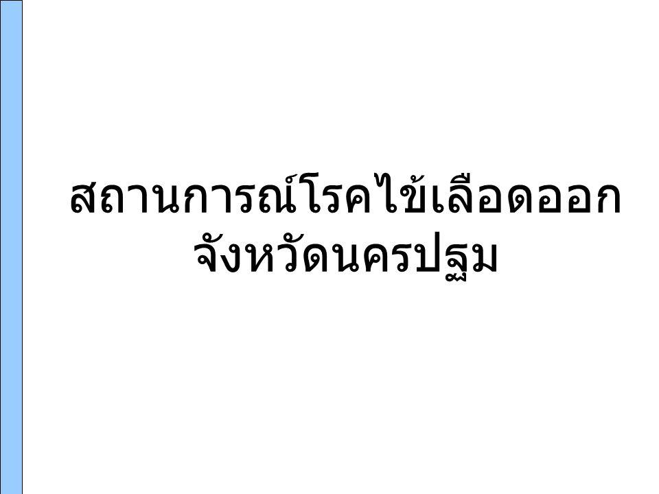แหล่งที่มา: รง 506/507 งานระบาดวิทยา กลุ่มงานควบคุมโรค สสจ.นครปฐม ( ณ 27 ก.พ 57) ผู้ป่วยสะสม 77 ราย (เสียชีวิต 2 ราย) อัตราป่วยเป็นอันดับที่ 9 ของประเทศไทย สถานการณ์โรคไข้เลือดออกของจังหวัดนครปฐม จำนวน (ราย)