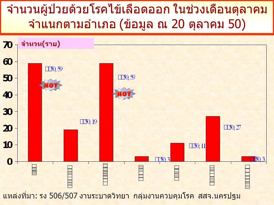จำนวนผู้ป่วยด้วยโรคไข้เลือดออก ในช่วงเดือนตุลาคม จำแนกตามอำเภอ (ข้อมูล ณ 20 ตุลาคม 50) จำนวน(ราย) แหล่งที่มา: รง 506/507 งานระบาดวิทยา กลุ่มงานควบคุมโรค สสจ.นครปฐม