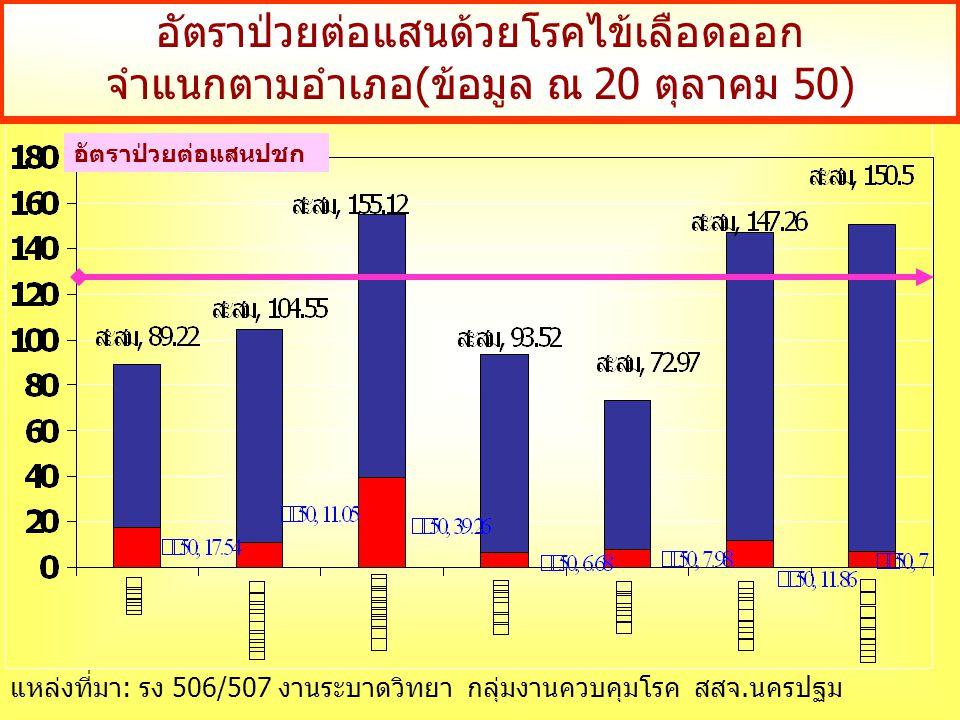 อัตราป่วยต่อแสนด้วยโรคไข้เลือดออก จำแนกตามอำเภอ(ข้อมูล ณ 20 ตุลาคม 50) อัตราป่วยต่อแสนปชก แหล่งที่มา: รง 506/507 งานระบาดวิทยา กลุ่มงานควบคุมโรค สสจ.นครปฐม