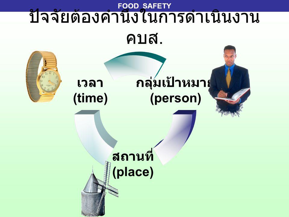 FOOD SAFETY ปัจจัยต้องคำนึงในการดำเนินงาน คบส. กลุ่มเป้าหมาย (person) สถานที่ (place) เวลา (time)