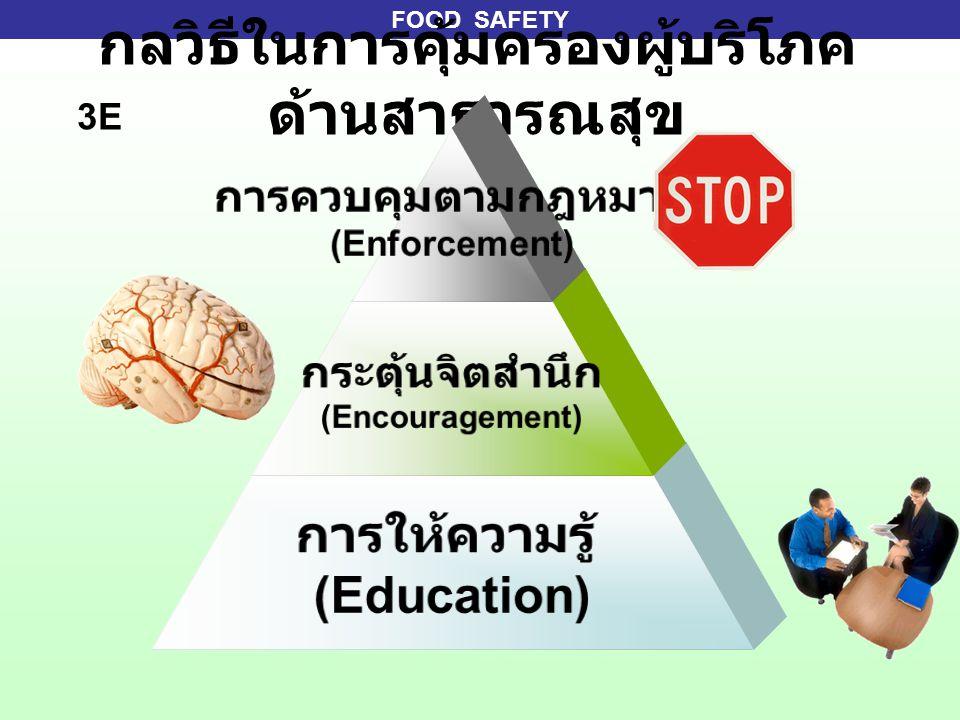 FOOD SAFETY กลวิธีในการคุ้มครองผู้บริโภค ด้านสาธารณสุข การควบคุมตาม กฎหมาย (Enforcement) กระตุ้นจิตสำนึก (Encouragement) การให้ความรู้ (Education) 3E