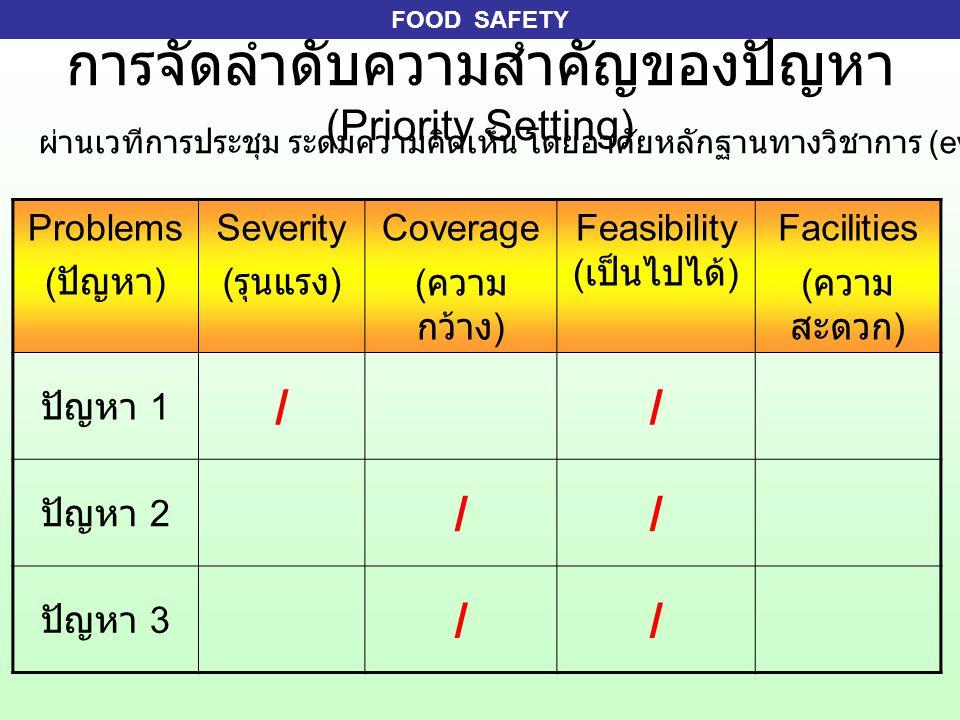 FOOD SAFETY การจัดลำดับความสำคัญของปัญหา (Priority Setting) Problems ( ปัญหา ) Severity ( รุนแรง ) Coverage ( ความ กว้าง ) Feasibility ( เป็นไปได้ ) Facilities ( ความ สะดวก ) ปัญหา 1 // ปัญหา 2 // ปัญหา 3 // ผ่านเวทีการประชุม ระดมความคิดเห็น โดยอาศัยหลักฐานทางวิชาการ (evidence-base)