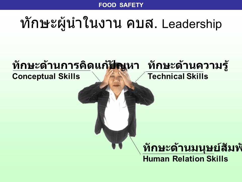 FOOD SAFETY ทักษะผู้นำในงาน คบส. Leadership ทักษะด้านความรู้ Technical Skills ทักษะด้านการคิดแก้ปัญหา Conceptual Skills ทักษะด้านมนุษย์สัมพันธ์ Human