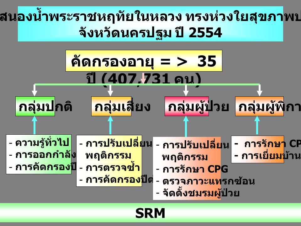 """"""" โครงการสนองน้ำพระราชหฤทัยในหลวง ทรงห่วงใยสุขภาพประชาชน """" จังหวัดนครปฐม ปี 2554 คัดกรองอายุ = > 35 ปี (407,731 คน ) กลุ่มปกติกลุ่มเสี่ยงกลุ่มผู้ป่วย"""