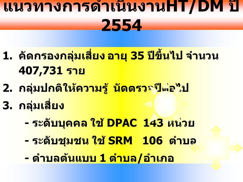 แนวทางการดำเนินงาน HT/DM ปี 2554 1. คัดกรองกลุ่มเสี่ยง อายุ 35 ปีขึ้นไป จำนวน 407,731 ราย 2. กลุ่มปกติให้ความรู้ นัดตรวจปีต่อไป 3. กลุ่มเสี่ยง - ระดับ