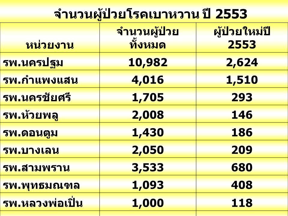 จำนวนผู้ป่วยโรคเบาหวาน ปี 2553 หน่วยงาน จำนวนผู้ป่วย ทั้งหมด ผู้ป่วยใหม่ปี 2553 รพ. นครปฐม 10,9822,624 รพ. กำแพงแสน 4,0161,510 รพ. นครชัยศรี 1,705293