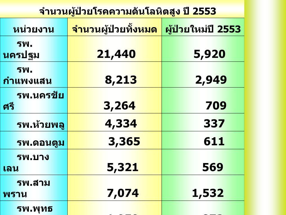 จำนวนผู้ป่วยโรคความดันโลหิตสูง ปี 2553 หน่วยงานจำนวนผู้ป่วยทั้งหมดผู้ป่วยใหม่ปี 2553 รพ. นครปฐม 21,440 5,920 รพ. กำแพงแสน 8,213 2,949 รพ. นครชัย ศรี 3