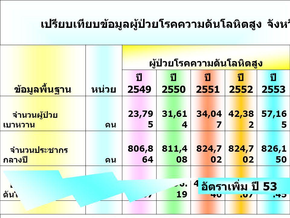 การแก้ปัญหาสุขภาพของคนไทย การพัฒนาระบบบริการสุขภาพของไทย