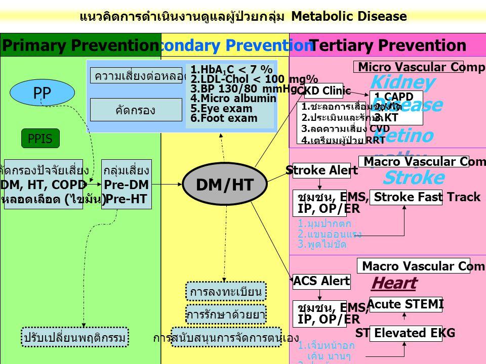 แนวคิดการดำเนินงานดูแลผู้ป่วยกลุ่ม Metabolic Disease Tertiary PreventionSecondary PreventionPrimary Prevention CKD Clinic 1.CAPD 2.HD 3.KT Micro Vascular Complication Kidney Disease Retino pathy Macro Vascular Complication Stroke Stroke Fast Track Stroke Alert ชุมชน, EMS, IP, OP/ER 1.
