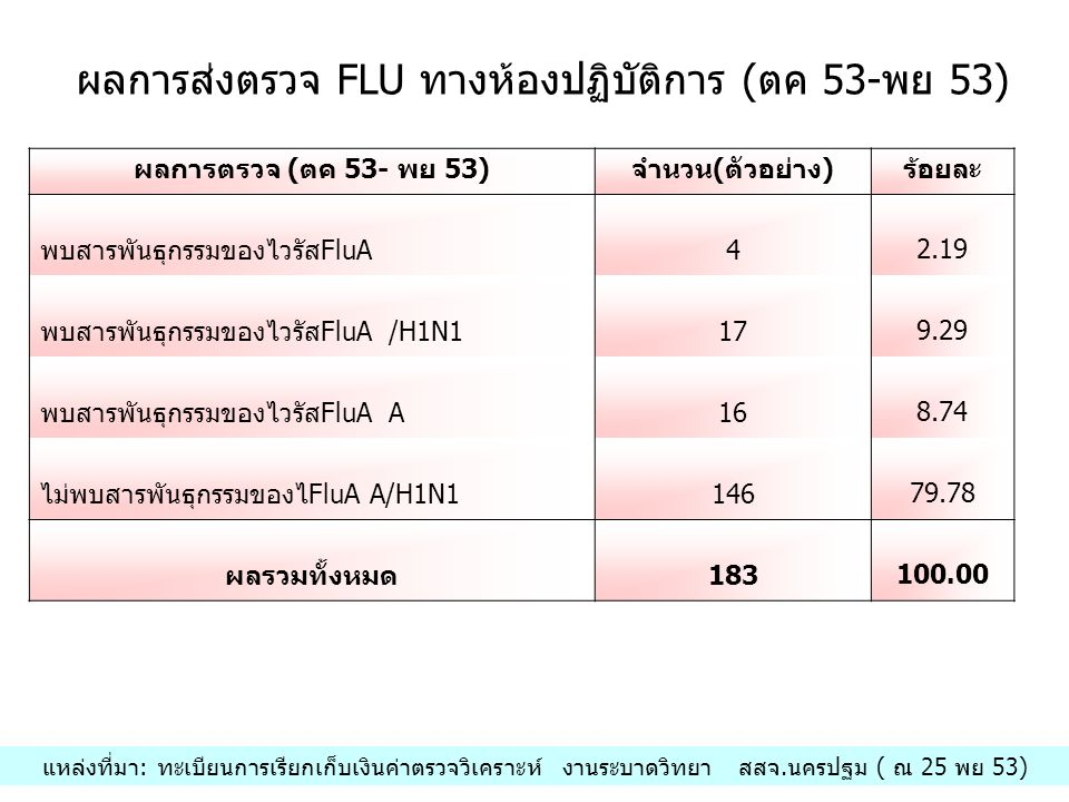 ผลการตรวจ (ตค 53- พย 53)จำนวน(ตัวอย่าง)ร้อยละ พบสารพันธุกรรมของไวรัสFluA4 2.19 พบสารพันธุกรรมของไวรัสFluA /H1N117 9.29 พบสารพันธุกรรมของไวรัสFluA A16 8.74 ไม่พบสารพันธุกรรมของไFluA A/H1N1146 79.78 ผลรวมทั้งหมด183 100.00 ผลการส่งตรวจ FLU ทางห้องปฏิบัติการ (ตค 53-พย 53) แหล่งที่มา: ทะเบียนการเรียกเก็บเงินค่าตรวจวิเคราะห์ งานระบาดวิทยา สสจ.นครปฐม ( ณ 25 พย 53)