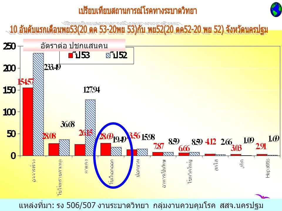 อัตราต่อ ปชกแสนคน แหล่งที่มา: รง 506/507 งานระบาดวิทยา กลุ่มงานควบคุมโรค สสจ.นครปฐม