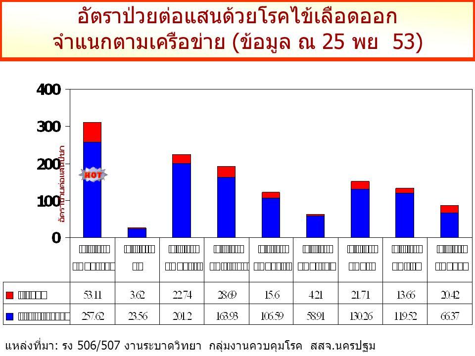 อัตราป่วยต่อแสนด้วยโรคไข้เลือดออก จำแนกตามเครือข่าย (ข้อมูล ณ 25 พย 53) อัตราป่วยต่อแสนปชก แหล่งที่มา: รง 506/507 งานระบาดวิทยา กลุ่มงานควบคุมโรค สสจ.