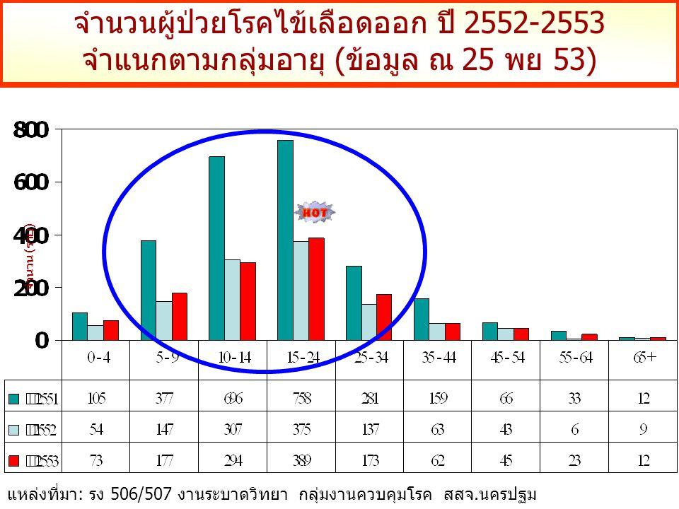 จำนวนผู้ป่วยโรคไข้เลือดออก ปี 2552-2553 จำแนกตามกลุ่มอายุ (ข้อมูล ณ 25 พย 53) จำนวน (ราย) แหล่งที่มา: รง 506/507 งานระบาดวิทยา กลุ่มงานควบคุมโรค สสจ.น