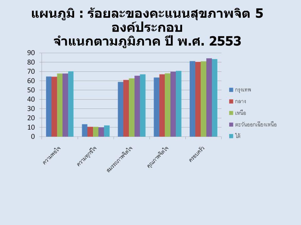 แผนภูมิ : ร้อยละของคะแนนสุขภาพจิต 5 องค์ประกอบ จำแนกตามภูมิภาค ปี พ. ศ. 2553