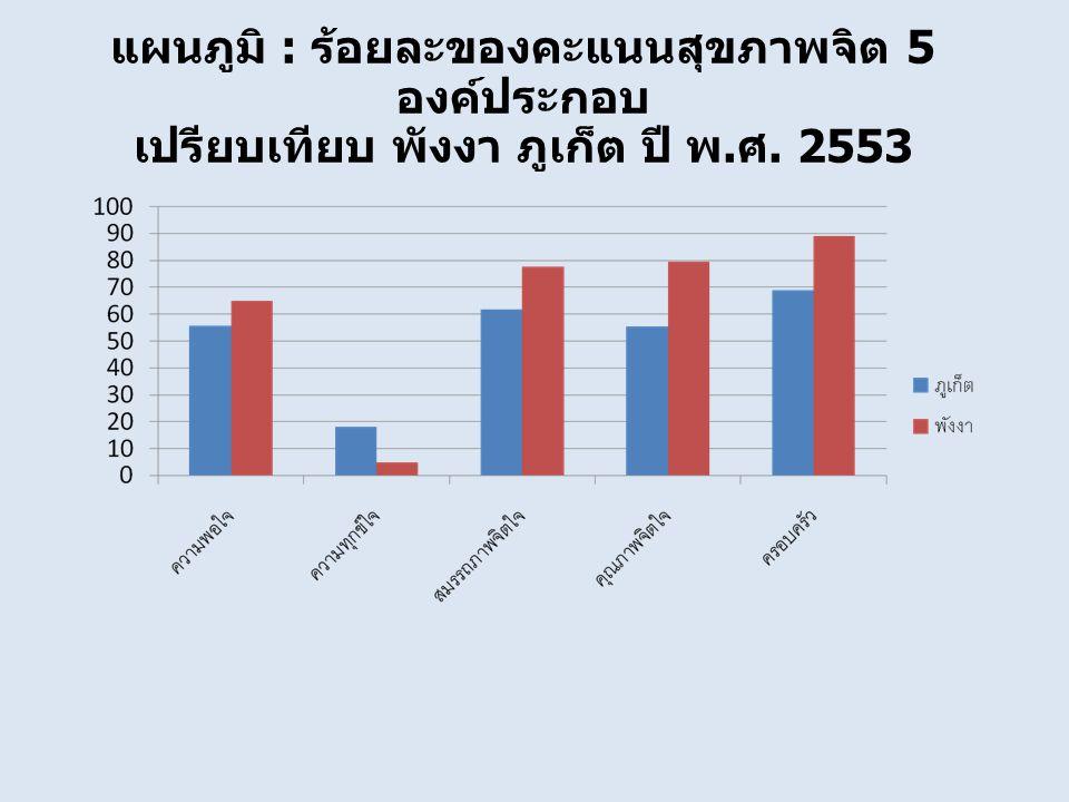 แผนภูมิ : ร้อยละของคะแนนสุขภาพจิต 5 องค์ประกอบ เปรียบเทียบ พังงา ภูเก็ต ปี พ. ศ. 2553