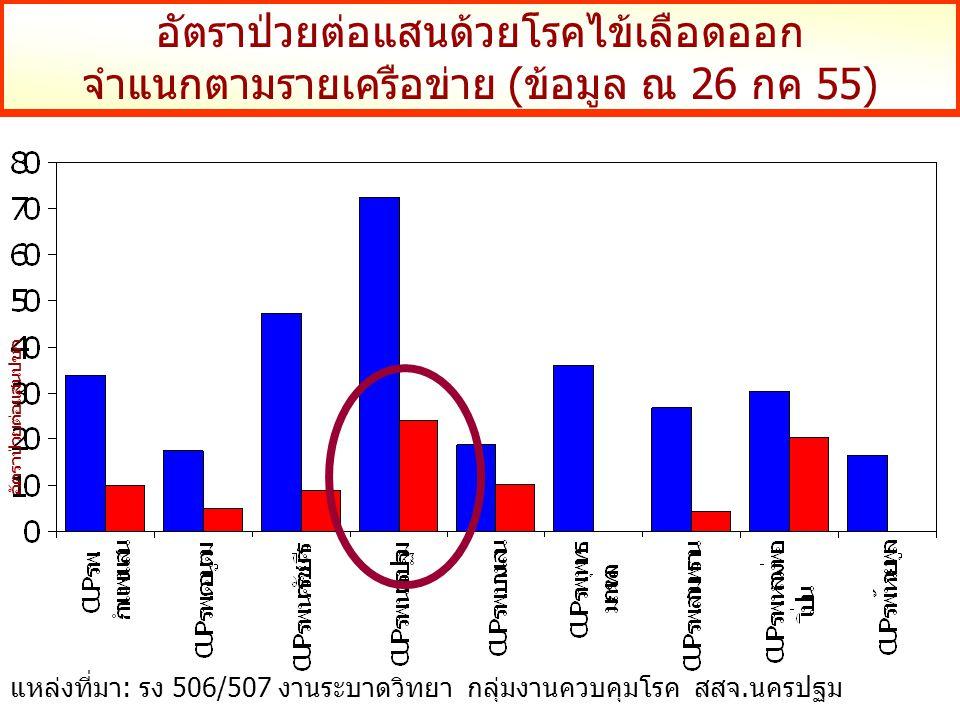 อัตราป่วยต่อแสนด้วยโรคไข้เลือดออก จำแนกตามรายเครือข่าย (ข้อมูล ณ 26 กค 55) อัตราป่วยต่อแสนปชก แหล่งที่มา: รง 506/507 งานระบาดวิทยา กลุ่มงานควบคุมโรค ส