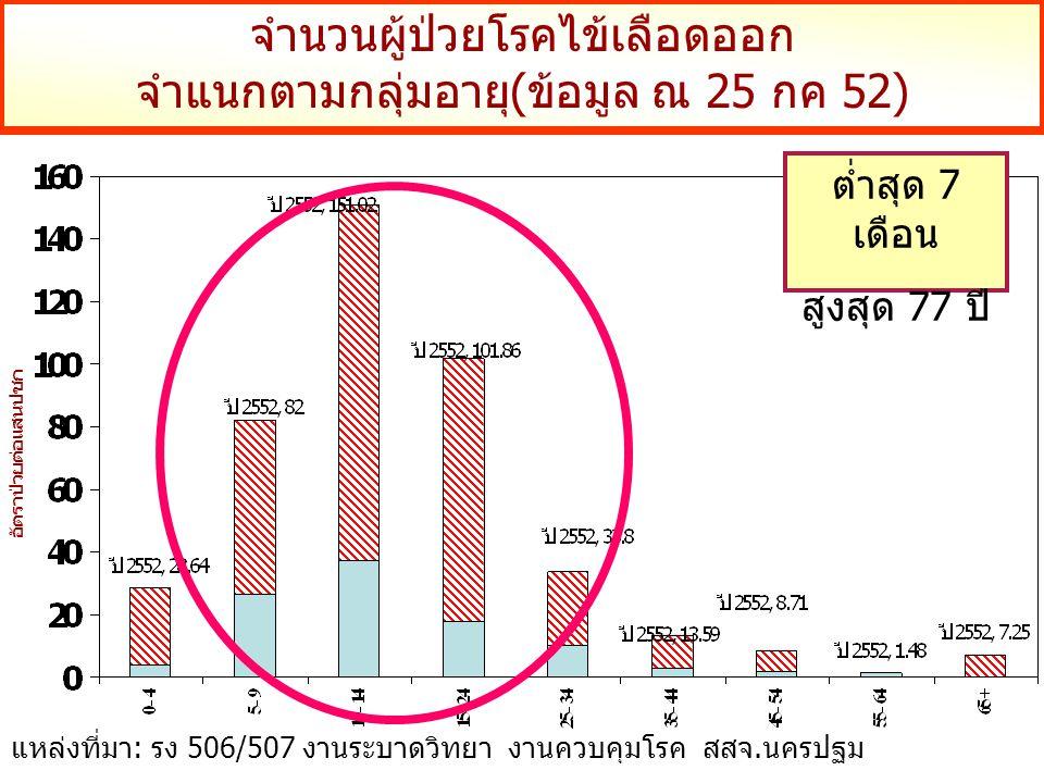จำนวนผู้ป่วยโรคไข้เลือดออก จำแนกตามกลุ่มอายุ(ข้อมูล ณ 25 กค 52) อัตราป่วยต่อแสนปชก แหล่งที่มา: รง 506/507 งานระบาดวิทยา งานควบคุมโรค สสจ.นครปฐม ต่ำสุด