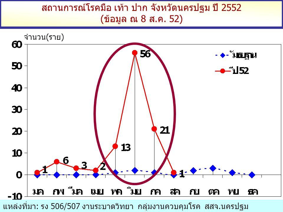สถานการณ์โรคมือ เท้า ปาก จังหวัดนครปฐม ปี 2552 (ข้อมูล ณ 8 ส.ค. 52) จำนวน(ราย) แหล่งที่มา: รง 506/507 งานระบาดวิทยา กลุ่มงานควบคุมโรค สสจ.นครปฐม