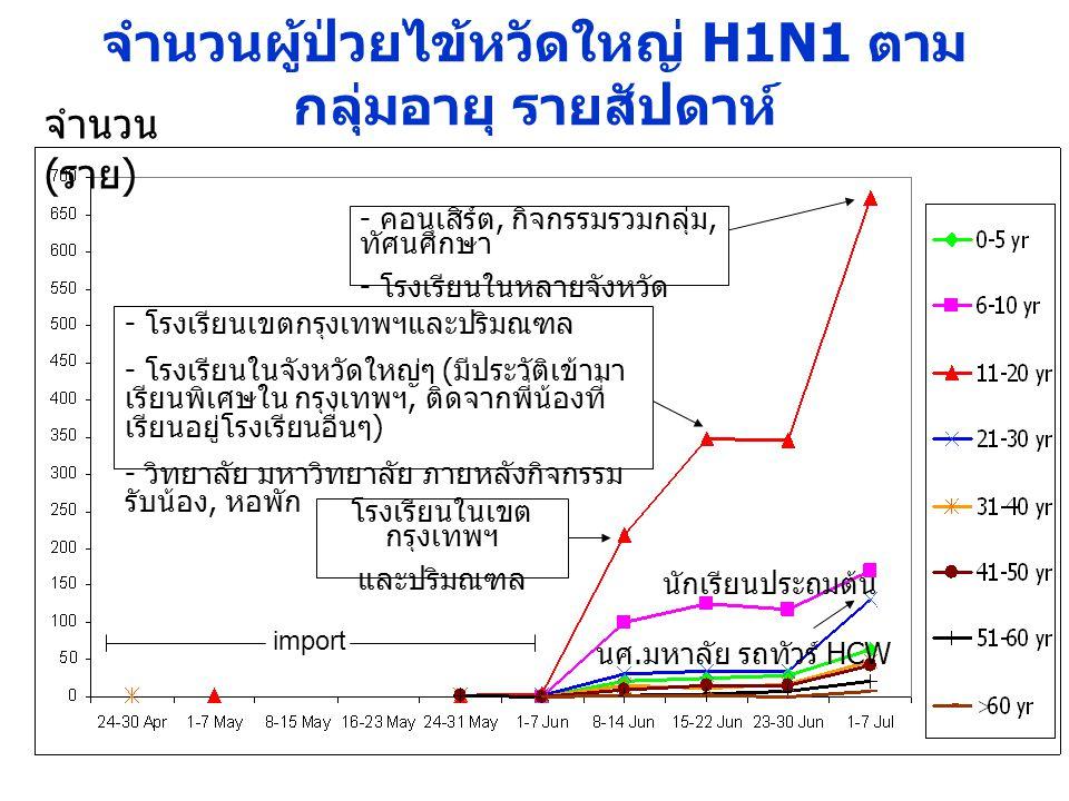 จำนวนผู้ป่วยไข้หวัดใหญ่ H1N1 ตาม กลุ่มอายุ รายสัปดาห์ import โรงเรียนในเขต กรุงเทพฯ และปริมณฑล - โรงเรียนเขตกรุงเทพฯและปริมณฑล - โรงเรียนในจังหวัดใหญ่