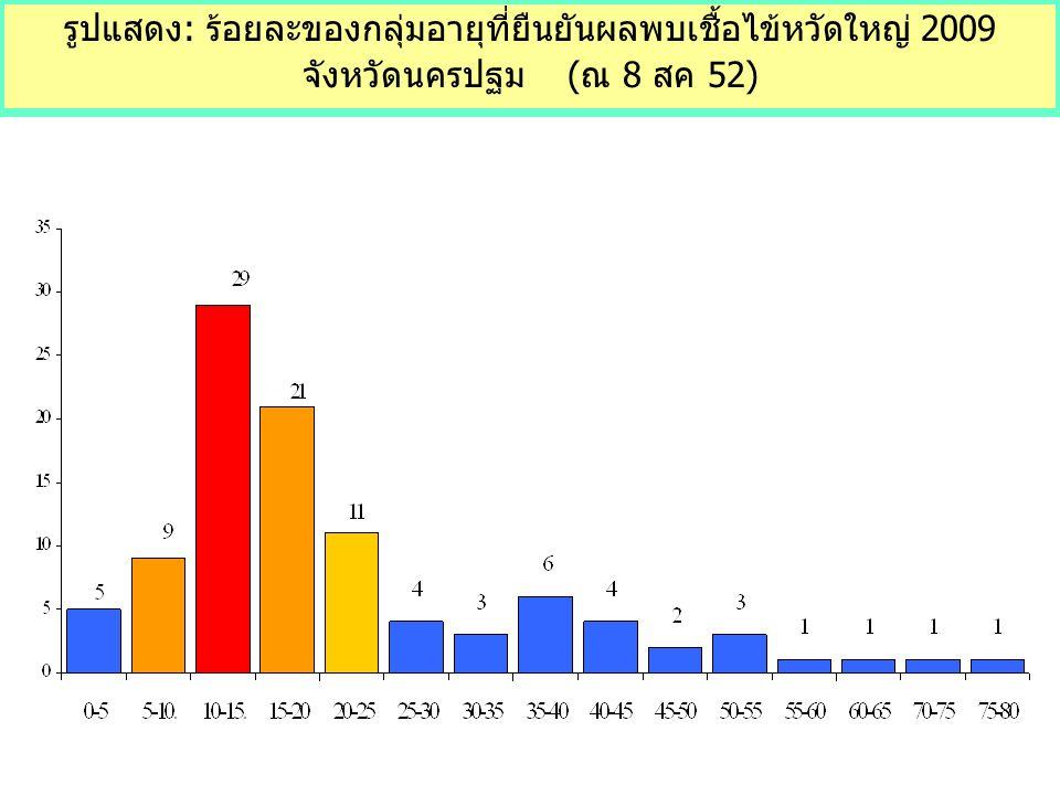 รูปแสดง: ร้อยละของกลุ่มอายุที่ยืนยันผลพบเชื้อไข้หวัดใหญ่ 2009 จังหวัดนครปฐม (ณ 8 สค 52)