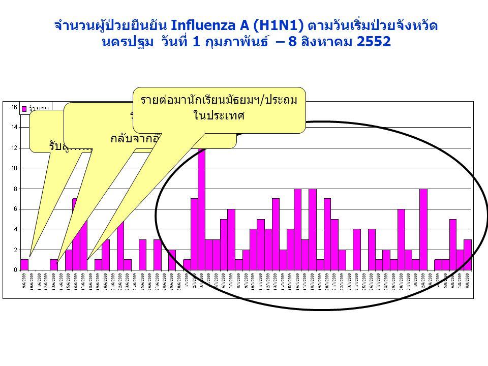 จำนวนผู้ป่วยยืนยัน Influenza A (H1N1) ตามวันเริ่มป่วยจังหวัด นครปฐม วันที่ 1 กุมภาพันธ์ – 8 สิงหาคม 2552 รายแรก ญ. รับลูกที่สุวรรณภูมิ ราย2 ช. กลับจาก