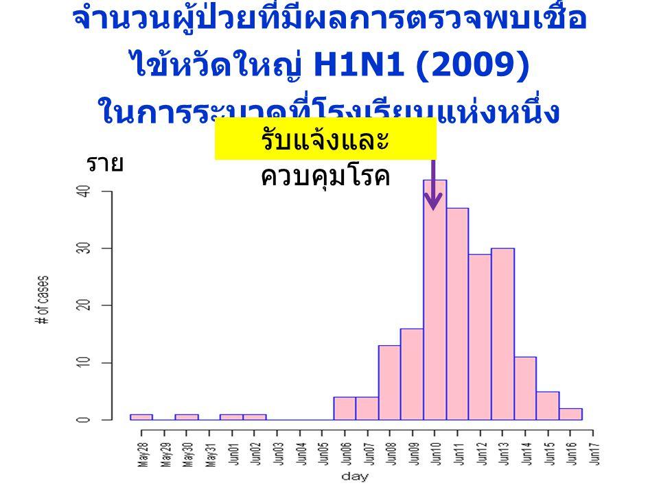 จำนวนผู้ป่วยที่มีผลการตรวจพบเชื้อ ไข้หวัดใหญ่ H1N1 (2009) ในการระบาดที่โรงเรียนแห่งหนึ่ง รับแจ้งและ ควบคุมโรค ราย