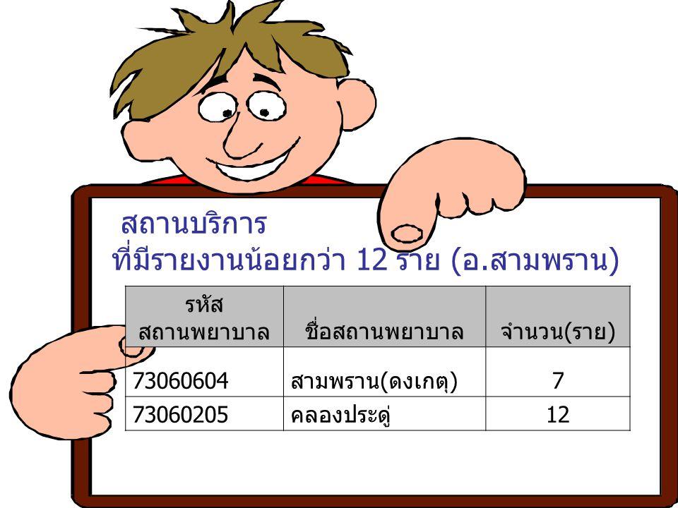 สถานบริการ ที่มีรายงานน้อยกว่า 12 ราย (อ.สามพราน) รหัส สถานพยาบาลชื่อสถานพยาบาลจำนวน(ราย) 73060604สามพราน(ดงเกตุ)7 73060205คลองประดู่12