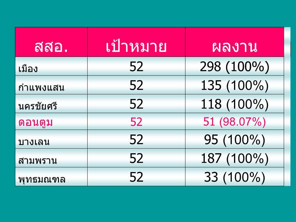 สสอ.เป้าหมายผลงาน เมือง 52 298 (100%) กำแพงแสน 52 135 (100%) นครชัยศรี 52 118 (100%) ดอนตูม 52 51 (98.07%) บางเลน 52 95 (100%) สามพราน 52 187 (100%) พ