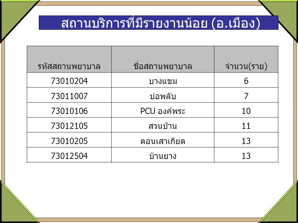 สถานบริการที่มีรายงานน้อย (อ.เมือง) รหัสสถานพยาบาลชื่อสถานพยาบาลจำนวน(ราย) 73010204บางแขม6 73011007บ่อพลับ7 73010106PCU องค์พระ10 73012105สวนป่าน11 73