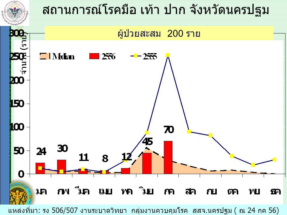 สถิติและการวัดทางระบาดวิทยา ที่ควรรู้ แหล่งที่มา: รง 506/507 งานระบาดวิทยา กลุ่มงานควบคุมโรค สสจ.นครปฐม ( ณ 24 กค 56) ผู้ป่วยสะสม 200 ราย สถานการณ์โรคมือ เท้า ปาก จังหวัดนครปฐม จำนวน (ราย)
