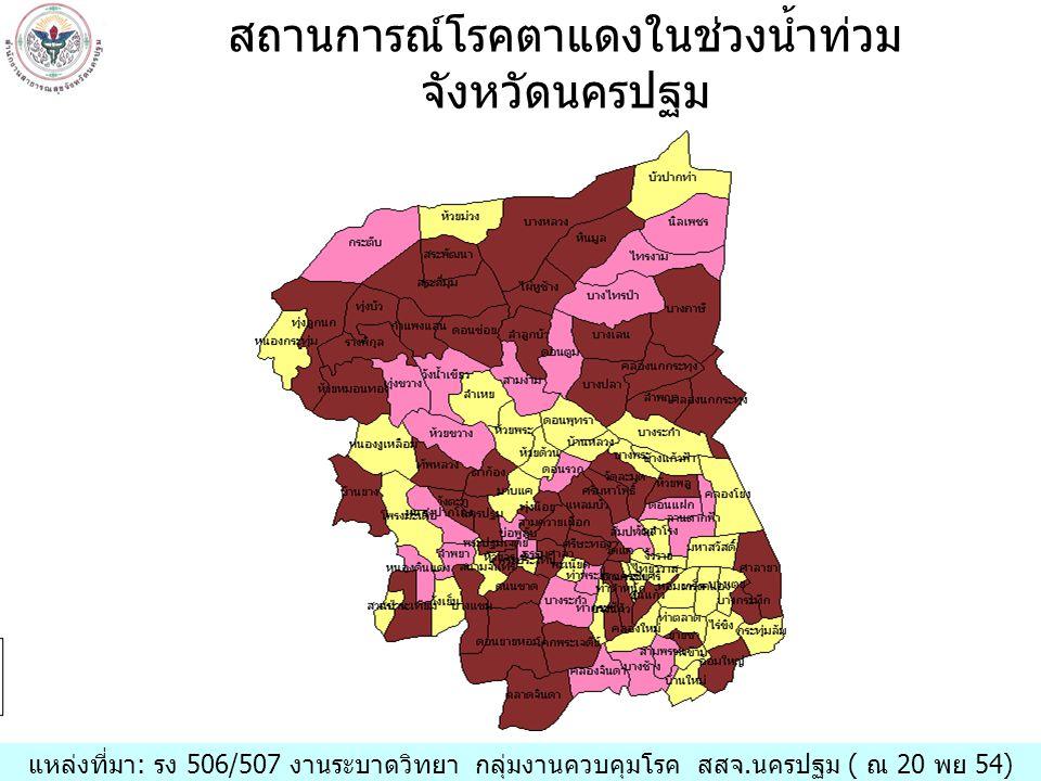 แหล่งที่มา: รง 506/507 งานระบาดวิทยา กลุ่มงานควบคุมโรค สสจ.นครปฐม ( ณ 20 พย 54) สถานการณ์โรคตาแดงในช่วงน้ำท่วม จังหวัดนครปฐม