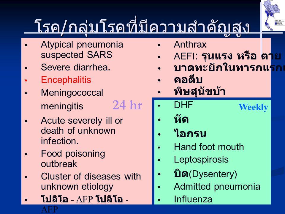 Weekly โรค / กลุ่มโรคที่มีความสำคัญสูง  Atypical pneumonia suspected SARS  Severe diarrhea.  Encephalitis  Meningococcal meningitis 24 hr  Acute