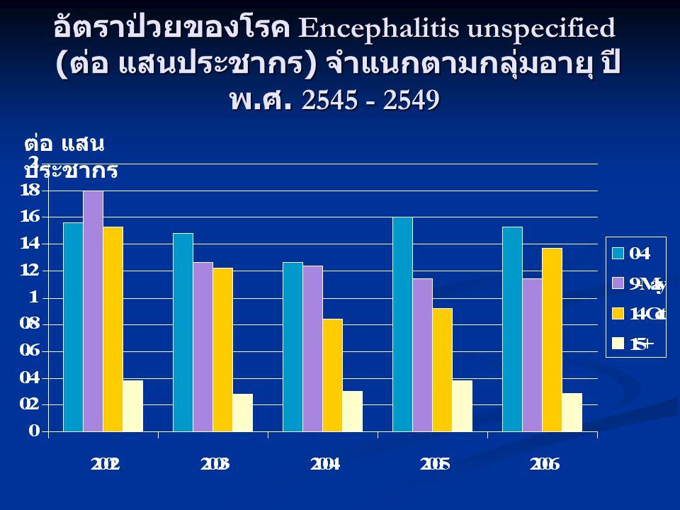 อัตราป่วยของโรค Encephalitis unspecified ( ต่อ แสนประชากร ) จำแนกตามกลุ่มอายุ ปี พ. ศ. 2545 - 2549 ต่อ แสน ประชากร