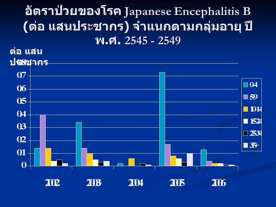 อัตราป่วยของโรค Japanese Encephalitis B ( ต่อ แสนประชากร ) จำแนกตามกลุ่มอายุ ปี พ. ศ. 2545 - 2549 ต่อ แสน ประชากร