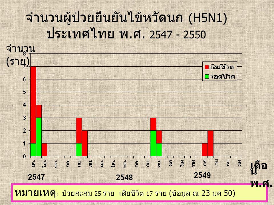 จำนวนผู้ป่วยยืนยันไข้หวัดนก (H5N1) ประเทศไทย พ.ศ.