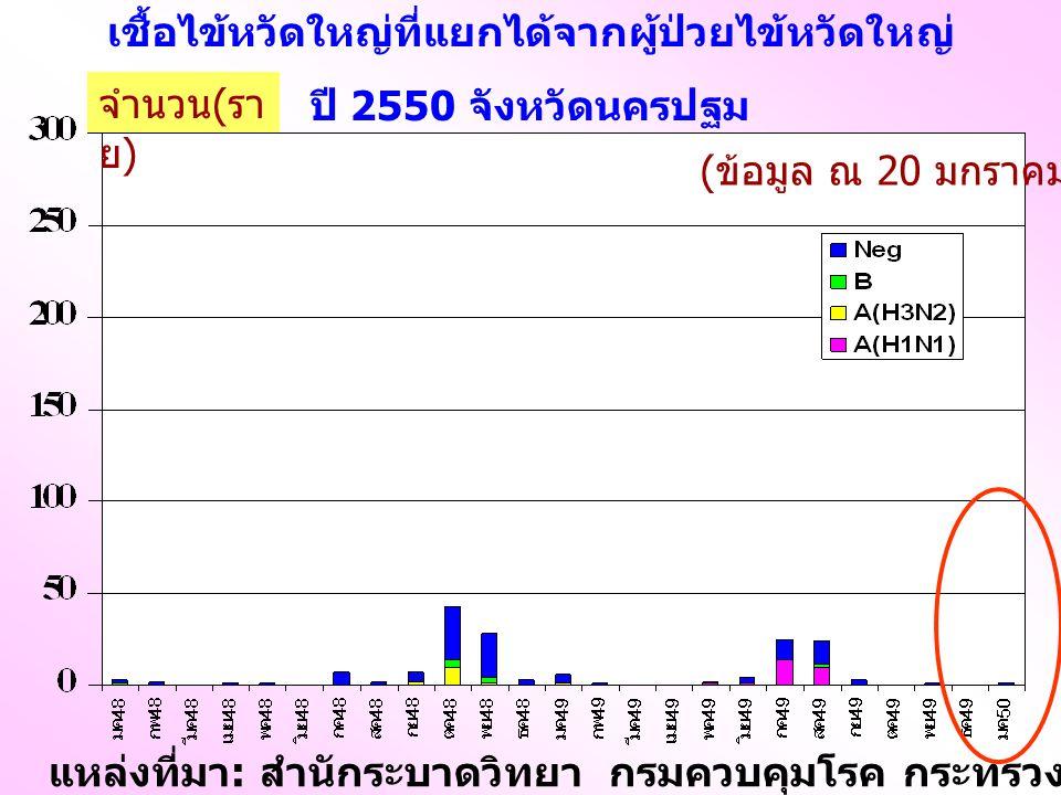 เชื้อไข้หวัดใหญ่ที่แยกได้จากผู้ป่วยไข้หวัดใหญ่ ปี 2550 จังหวัดนครปฐม แหล่งที่มา : สำนักระบาดวิทยา กรมควบคุมโรค กระทรวงสาธารณสุข ( ข้อมูล ณ 20 มกราคม 50) จำนวน ( รา ย )