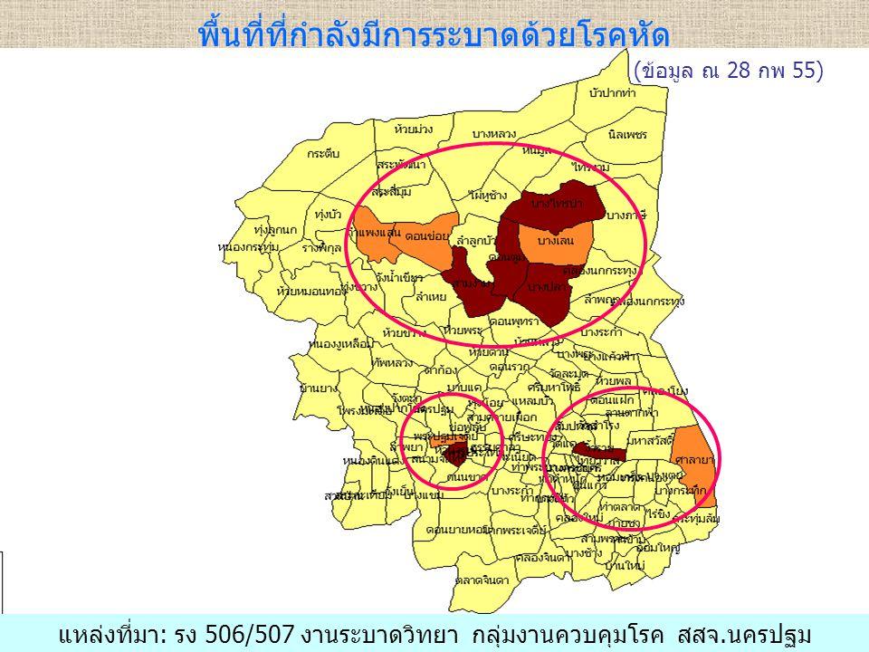 พื้นที่ที่กำลังมีการระบาดด้วยโรคหัด แหล่งที่มา: รง 506/507 งานระบาดวิทยา กลุ่มงานควบคุมโรค สสจ.นครปฐม (ข้อมูล ณ 28 กพ 55)