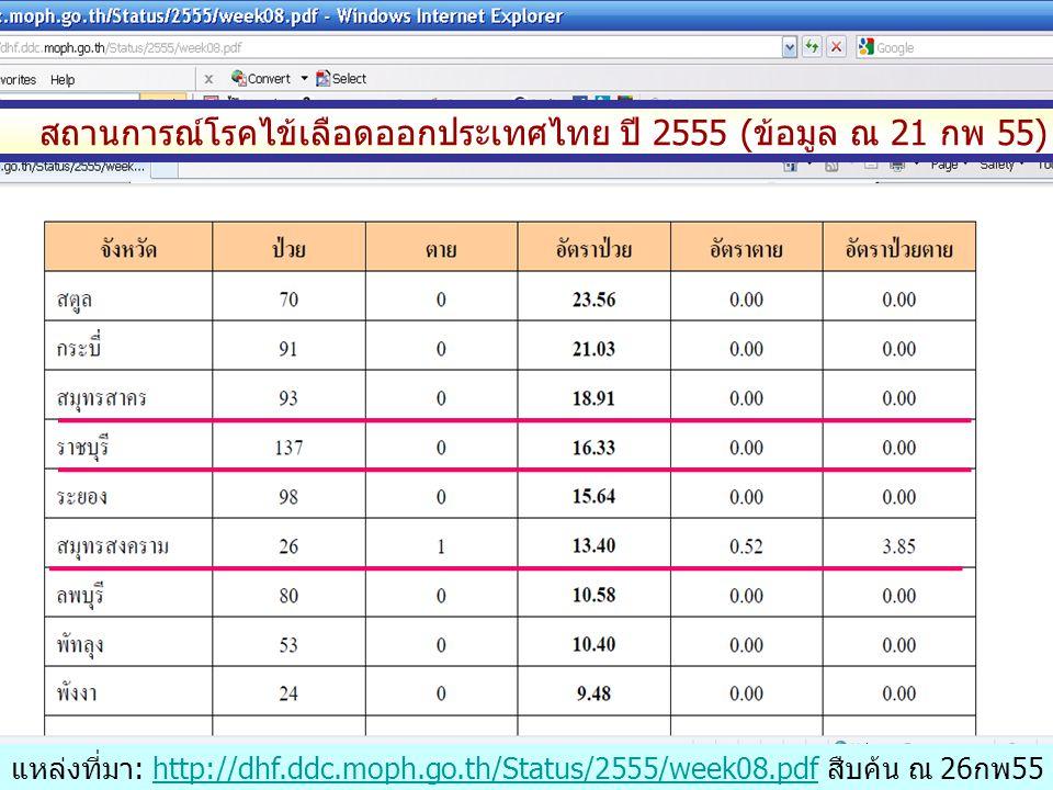 สถานการณ์โรคไข้เลือดออกประเทศไทย ปี 2555 (ข้อมูล ณ 21 กพ 55) แหล่งที่มา: http://dhf.ddc.moph.go.th/Status/2555/week08.pdf สืบค้น ณ 26 กพ55http://dhf.ddc.moph.go.th/Status/2555/week08.pdf