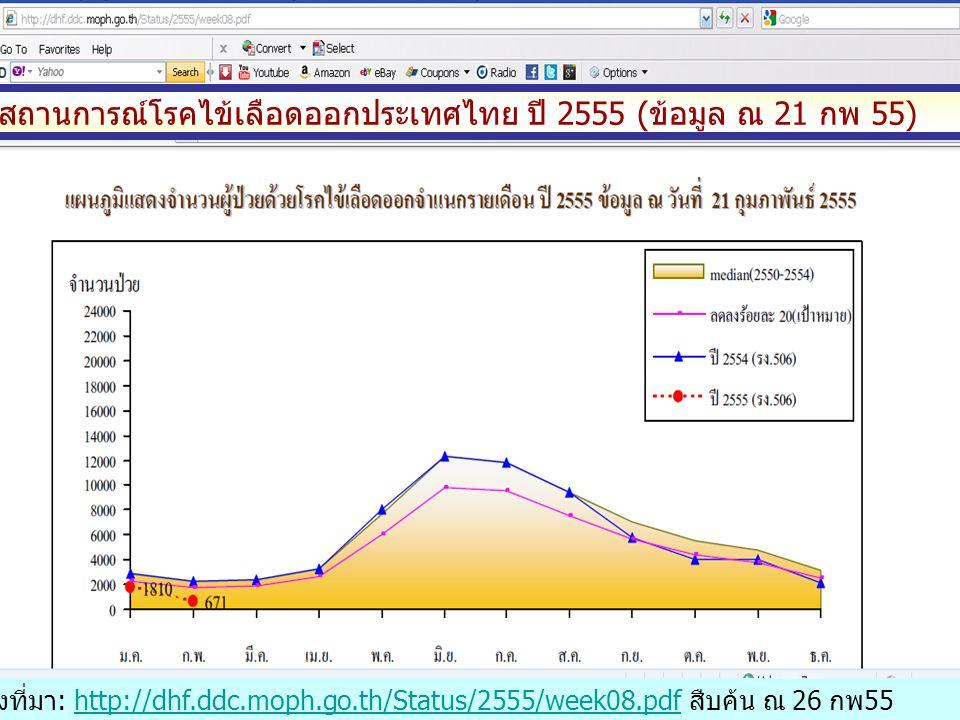 สถานการณ์โรคไข้เลือดออก จ.นครปฐม ปี 2555 (ข้อมูล ณ 23 กพ 55) จำนวน(ราย) แหล่งที่มา: รง 506/507 งานระบาดวิทยา กลุ่มงานควบคุมโรค สสจ.นครปฐม - ค่า Median ย้อนหลัง 5 ปี (2550-2554) = 1,363 ราย คิดเป็นอัตรา ป่วย ไม่เกิน 164 ต่อประชากรแสนคน - เป้าหมายลดลงร้อยละ 20 จากค่า Median = 1,090 ราย คิดเป็นอัตรา ป่วย 131 ต่อประชากรแสนคน