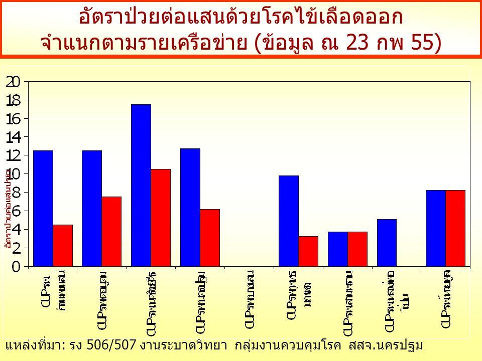 อัตราป่วยต่อแสนด้วยโรคไข้เลือดออก จำแนกตามรายเครือข่าย (ข้อมูล ณ 23 กพ 55) อัตราป่วยต่อแสนปชก แหล่งที่มา: รง 506/507 งานระบาดวิทยา กลุ่มงานควบคุมโรค สสจ.นครปฐม