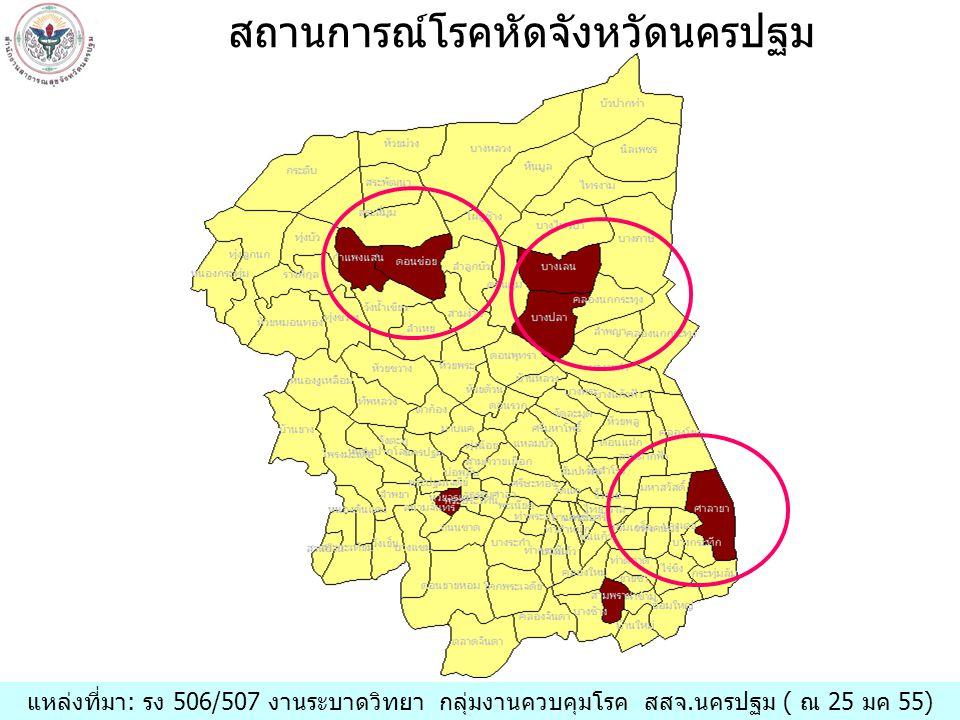แหล่งที่มา: รง 506/507 งานระบาดวิทยา กลุ่มงานควบคุมโรค สสจ.นครปฐม ( ณ 25 กย 54) สถานการณ์โรคหัดจังหวัดนครปฐม แหล่งที่มา: รง 506/507 งานระบาดวิทยา กลุ่มงานควบคุมโรค สสจ.นครปฐม ( ณ 25 มค 55)