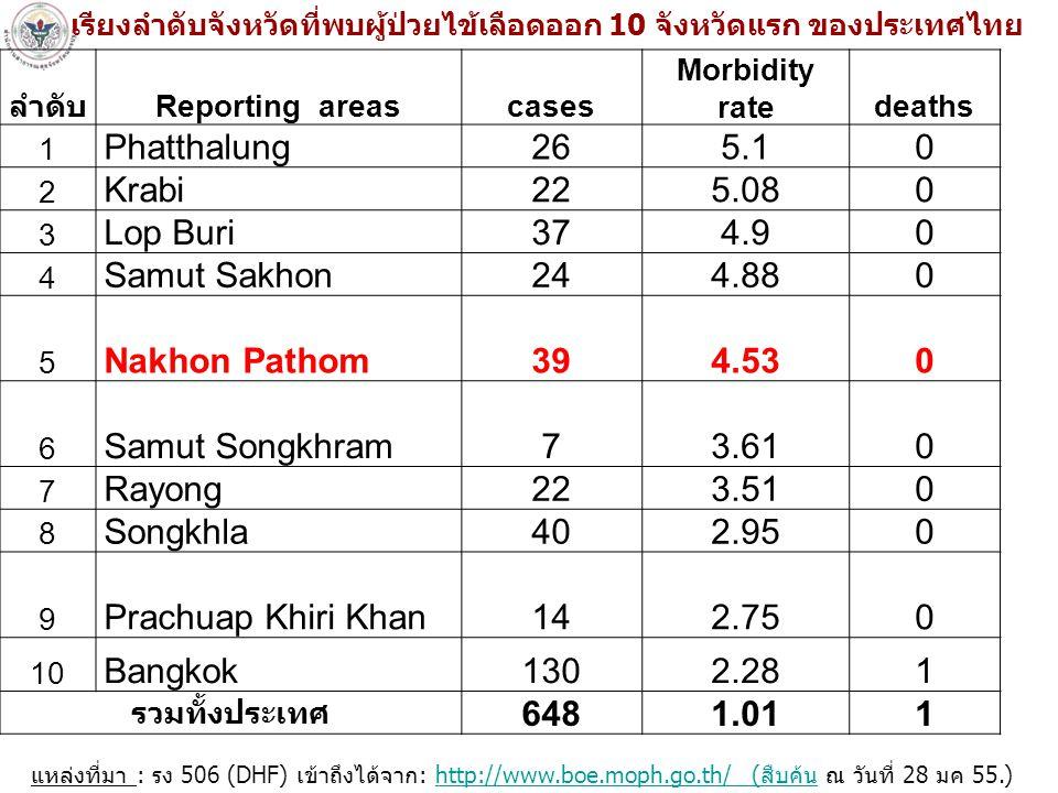 เรียงลำดับจังหวัดที่พบผู้ป่วยไข้เลือดออก 10 จังหวัดแรก ของประเทศไทย แหล่งที่มา : รง 506 (DHF) เข้าถึงได้จาก: http://www.boe.moph.go.th/ (สืบค้น ณ วันที่ 28 มค 55.)http://www.boe.moph.go.th/ (สืบค้น ลำดับ Reporting areascases Morbidity ratedeaths 1 Phatthalung265.10 2 Krabi225.080 3 Lop Buri374.90 4 Samut Sakhon244.880 5 Nakhon Pathom394.530 6 Samut Songkhram73.610 7 Rayong223.510 8 Songkhla402.950 9 Prachuap Khiri Khan142.750 10 Bangkok1302.281 รวมทั้งประเทศ 6481.011