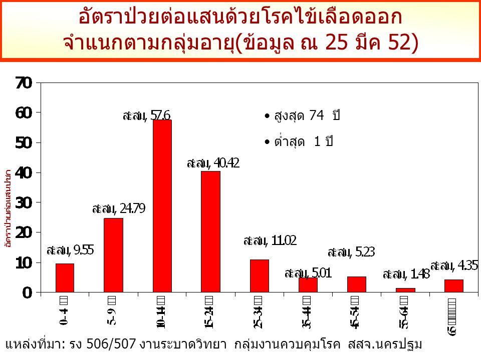 อัตราป่วยต่อแสนด้วยโรคไข้เลือดออก จำแนกตามกลุ่มอายุ(ข้อมูล ณ 25 มีค 52) อัตราป่วยต่อแสนปชก แหล่งที่มา: รง 506/507 งานระบาดวิทยา กลุ่มงานควบคุมโรค สสจ.นครปฐม สูงสุด 74 ปี ต่ำสุด 1 ปี