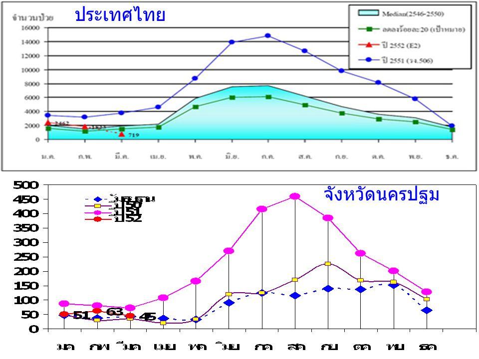 แนวโน้มโรคไข้เลือดออก จังหวัดนครปฐม (ข้อมูล ณ 25 มีค 52) ประเทศไทย จังหวัดนครปฐม
