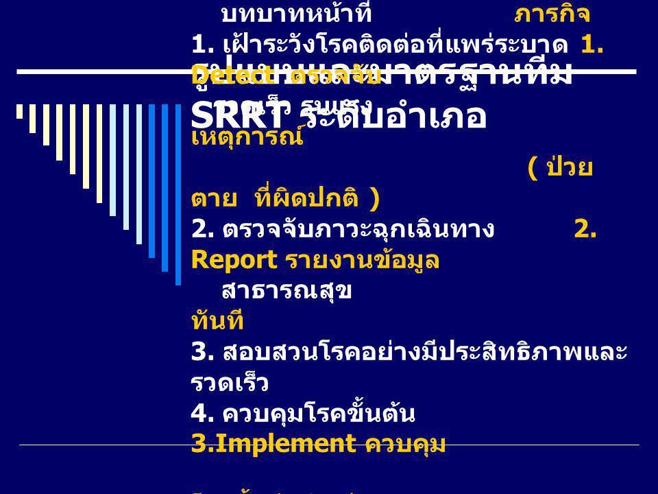 รูปแบบและมาตรฐานทีม SRRT ระดับอำเภอ บทบาทหน้าที่ ภารกิจ 1. เฝ้าระวังโรคติดต่อที่แพร่ระบาด 1. Detect ตรวจจับ รวดเร็ว รุนแรง เหตุการณ์ ( ป่วย ตาย ที่ผิด