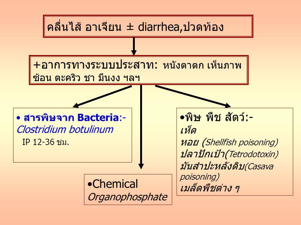 คลื่นไส้ อาเจียน ± diarrhea,ปวดท้อง Chemical Organophosphate สารพิษจาก Bacteria:- Clostridium botulinum IP 12-36 ชม.