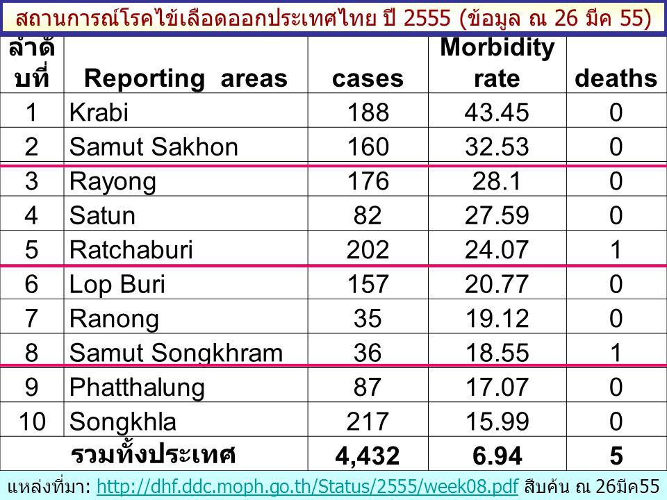 สถานการณ์โรคไข้เลือดออก จ.นครปฐม ปี 2555 (ข้อมูล ณ 26 มีค 55) จำนวน(ราย) แหล่งที่มา: รง 506/507 งานระบาดวิทยา กลุ่มงานควบคุมโรค สสจ.นครปฐม - ค่า Median ย้อนหลัง 5 ปี (2550-2554) = 1,363 ราย คิดเป็น อัตราป่วย ไม่เกิน 164 ต่อประชากรแสนคน - เป้าหมายลดลงร้อยละ 20 จากค่า Median = 1,090 ราย คิดเป็น อัตราป่วย 131 ต่อประชากรแสนคน