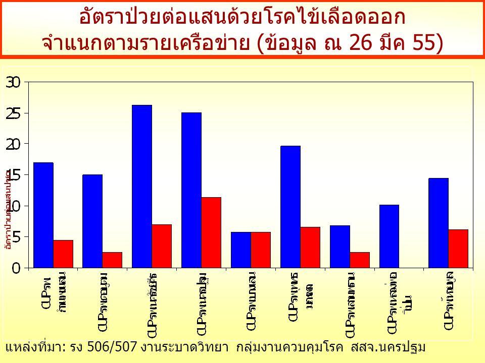 อัตราป่วยต่อแสนด้วยโรคไข้เลือดออก จำแนกตามรายเครือข่าย (ข้อมูล ณ 26 มีค 55) อัตราป่วยต่อแสนปชก แหล่งที่มา: รง 506/507 งานระบาดวิทยา กลุ่มงานควบคุมโรค สสจ.นครปฐม