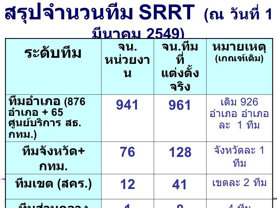 สรุปจำนวนทีม SRRT ( ณ วันที่ 1 มีนาคม 2549) ระดับทีม จน. หน่วยงา น จน. ทีม ที่ แต่งตั้ง จริง หมายเหตุ ( เกณฑ์เดิม ) ทีมอำเภอ (876 อำเภอ + 65 ศูนย์บริก